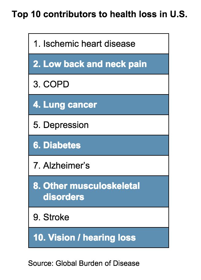 Top 10 contributors to health loss in U.S.