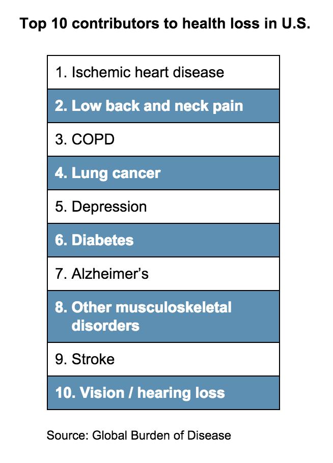 Top 10 contributors to health loss