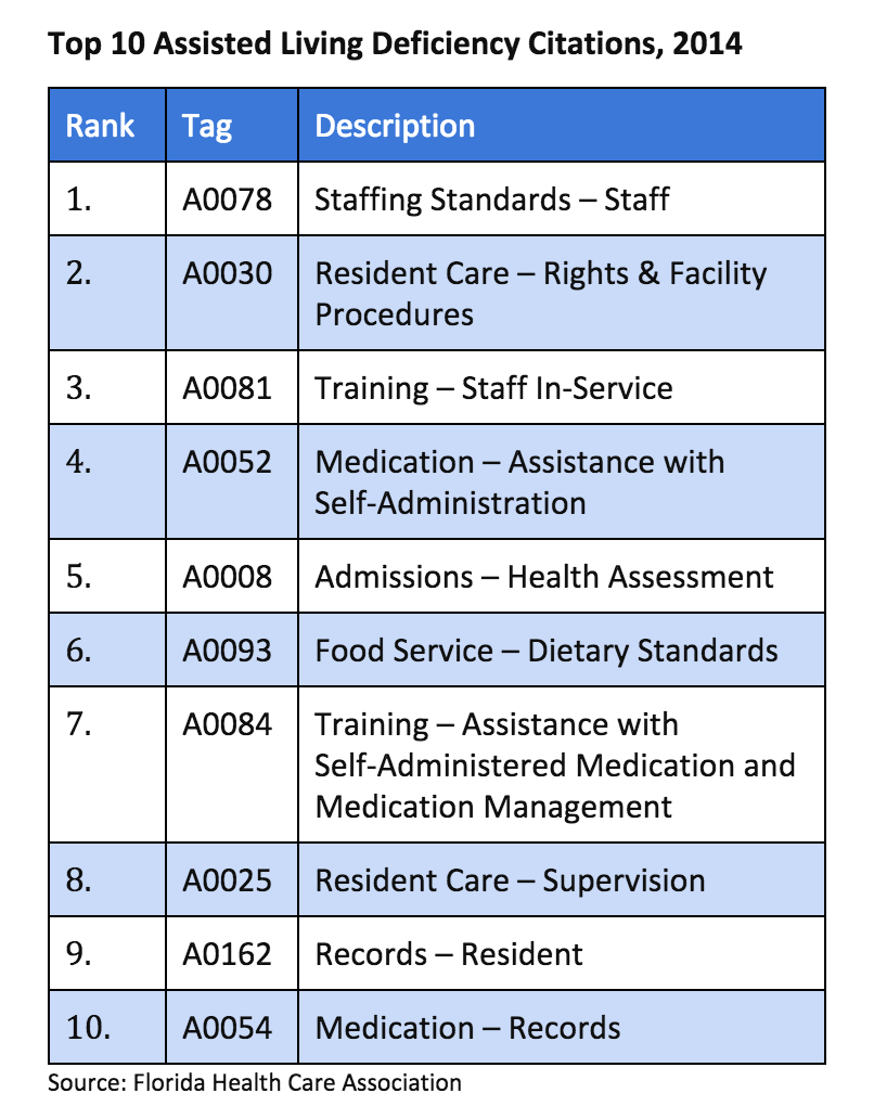 The top 10 deficiencies in assisted living in Florida in 2014.