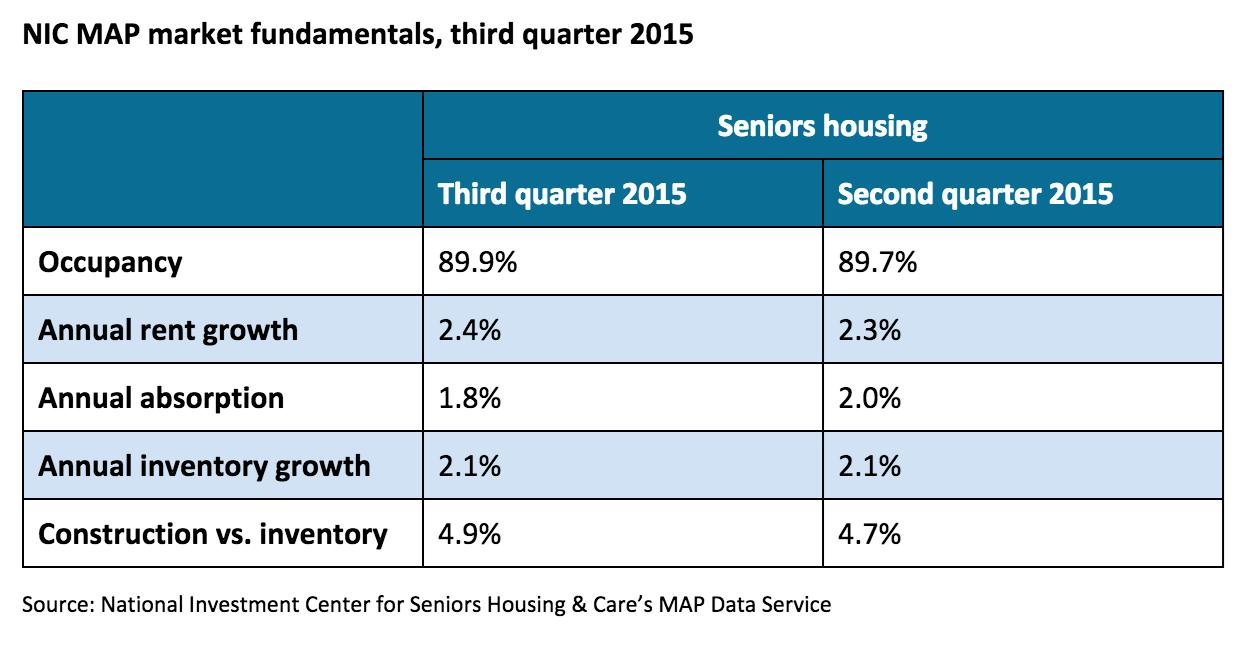 Seniors housing construction hits cyclical high