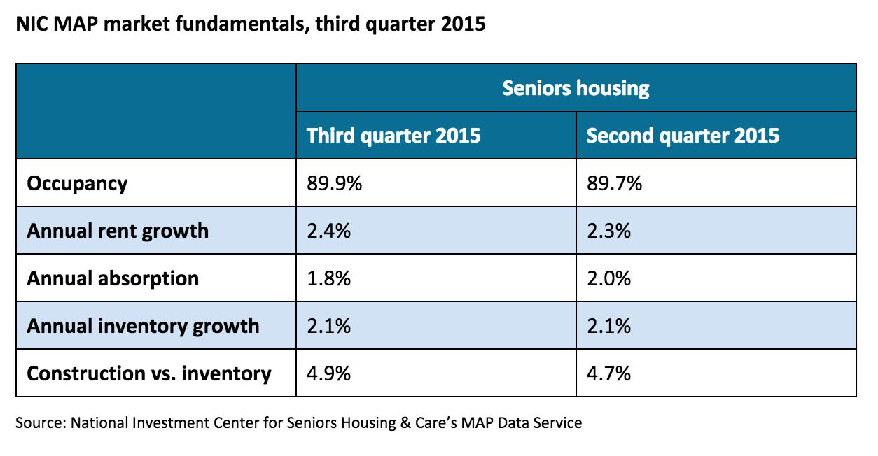 Seniors housing construction hits cyclical high
