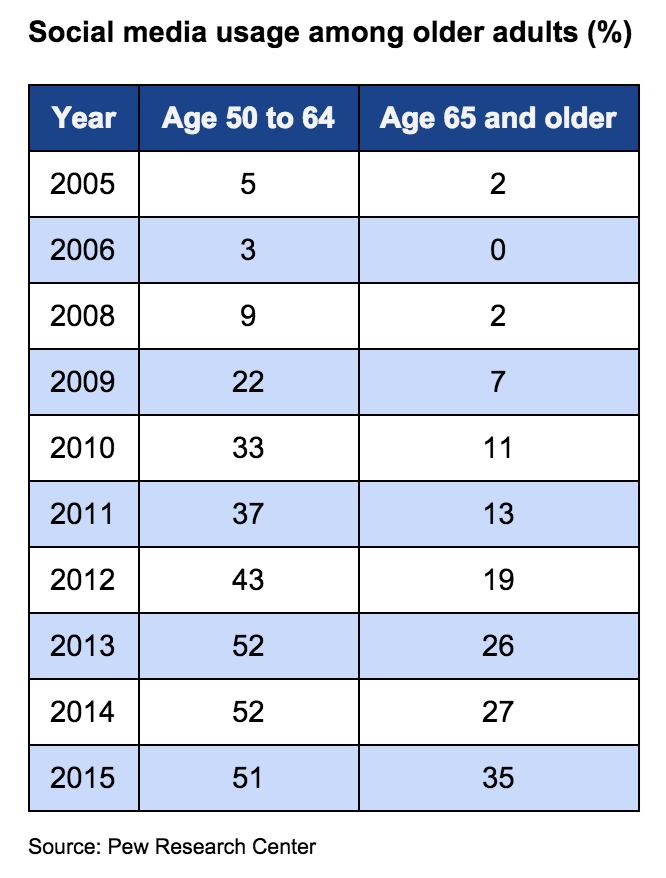 Social media use grows among older adults