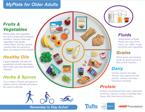 MyPlate for Older Adults website unveiled