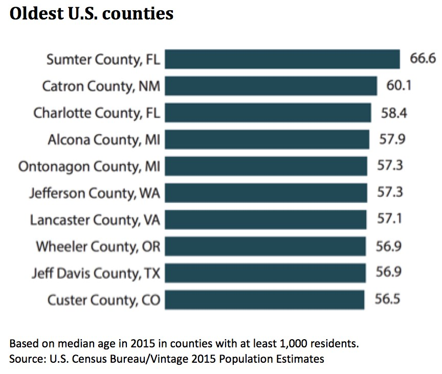 10 oldest counties named by Census Bureau
