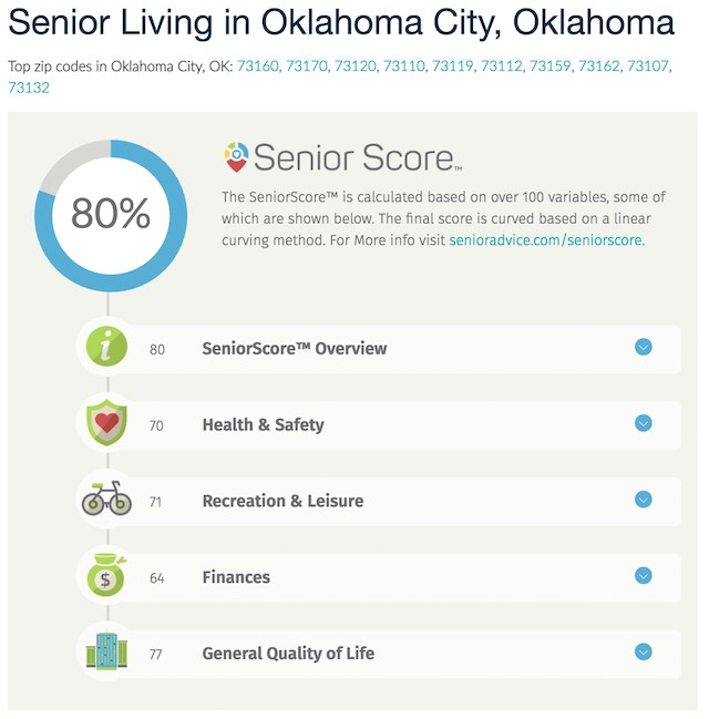 South, Midwest, Northeast have best cities for seniors, site says