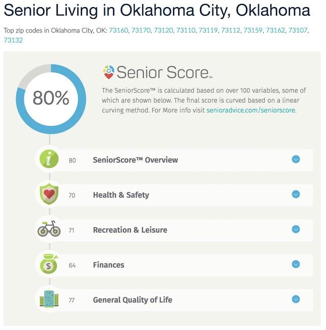 Oklahoma City, OK, tops the SeniorAdvice.com list of best cities for older adults.