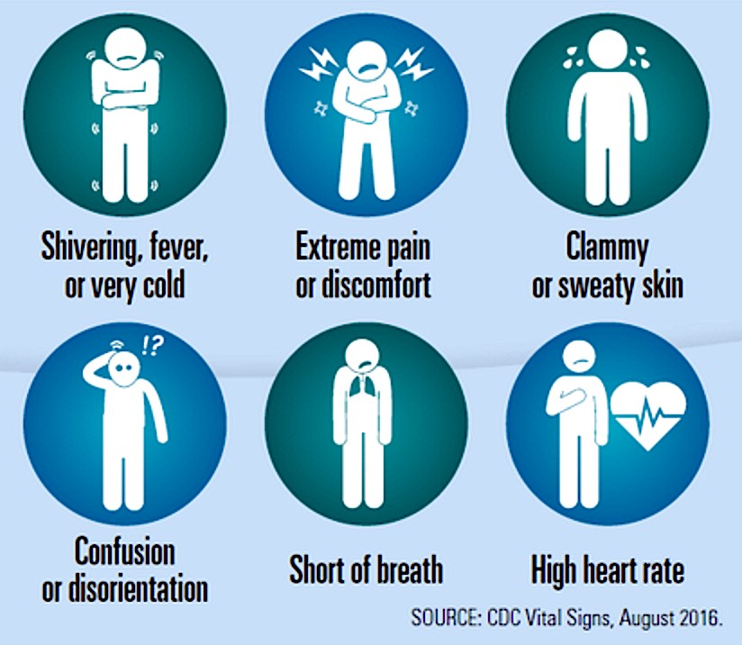 The signs and symptoms of sepsis.