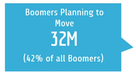 Top markets for baby boomer moves