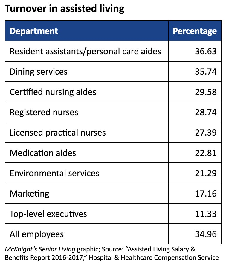 Where turnover is highest, lowest in assisted living
