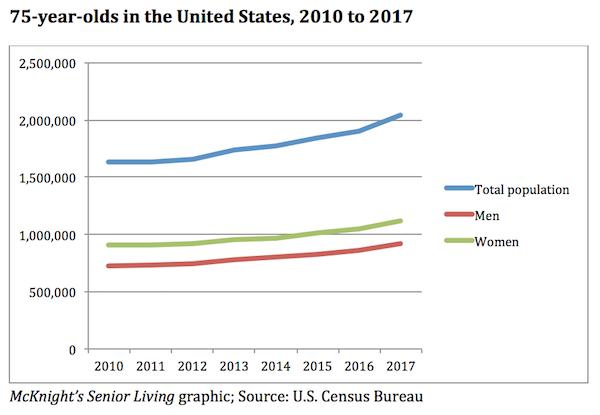 HHC Finance - New Census Bureau Data Show Steady Increase In ...